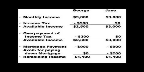 Tax Advantages Of Owning a Home Based Business